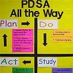 PDSA Cycle