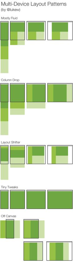 """uxrave: """"Multi-Device Layout Patterns As usual, brilliant from @lukew """""""
