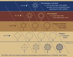 Näheres unter: http://tetraktys.de/geometrie-3.html