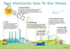 How Electricity Gets to Our Homes Poster