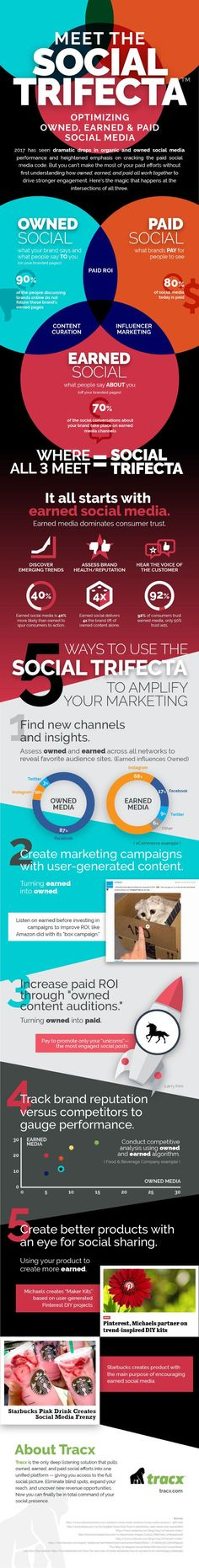 Earned social media comes before paid & owned social media. This Tracx infographic has 5 ways to use these 3 social media types to boost online marketing. Marketing En Internet, Facebook Marketing, Marketing Digital, Social Media Marketing, Marketing Strategies, Marketing Tools, Affiliate Marketing, Marketing Automation, Mobile Marketing