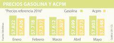 Ministerio de Minas subiría el precio de la gasolina para junio Periodic Table, Diagram, Behavior, June, Periotic Table