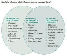 Work Status, Work Relationships, Health And Wellbeing, Leadership, Finance, Addiction, Stress, Management, Twitter