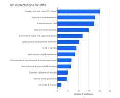 The Future of Retail: 2018 and beyond Retail Sector, Consumer Behaviour, Ethical Shopping, Investing In Stocks, Big Data, New Technology, Ecommerce, Evolution, Bar Chart