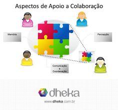 Você sabe quais são os 4 elementos-chave da Colaboração? Então confira o novo post no #blogdheka www.dheka.com.br/os-4-elementos-chave-da-colaboracao/