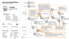 User Journeys - end-to-end-content-flows.png (1920×1080)