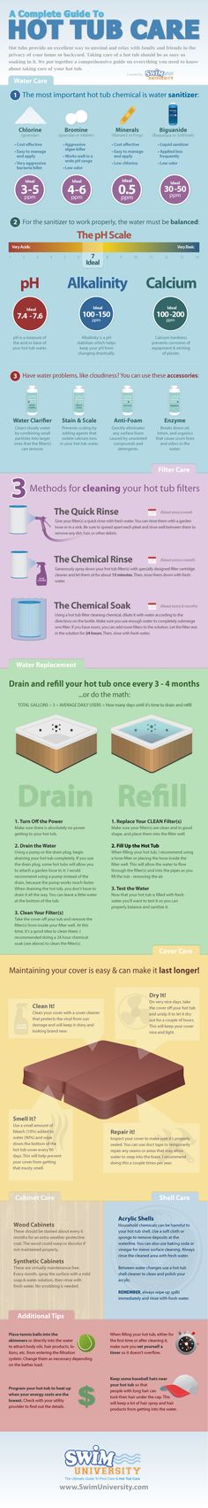 Hot Tub & Spa Care Info-graphic. how to take care of your hot tub spa.    Here is the link:  http://www.swimuniversity.com/blog/a-complete-guide-to-hot-tub-care-infographic#