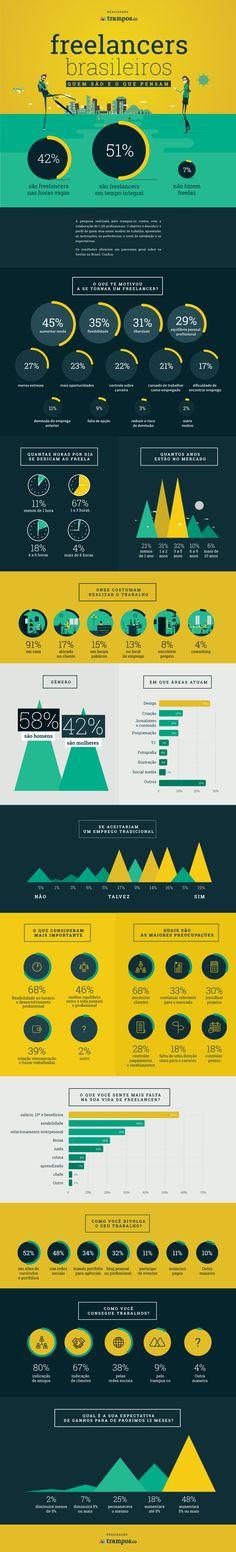 Infográfico: Freelancer Brasileiro | 2015 | tutano