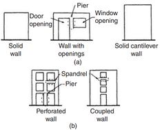 Wood Shear Wall Chord Forces  Structural Engineering Other