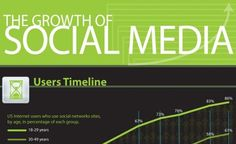 It is easy to forget how integrated social is in our lives now, everyone knows the growth of social has been huge over the last 5+ years, but what about in the last 12 months from 2010-2011? Well, below are just a few of those stats in this infographic, there are a few little inaccuracies, I'll point those out below, but before that, I've pulled out a few key stats…