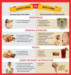 good carbs vs bad carbs - Google Search