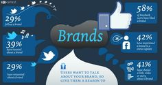 Social media allows brands to enter in the modern consumer's heart. Peep through this article to know how social media helps a brand to reach the consumer more effectively. Facebook Website Traffic,  Marketing, Social Networks Branding.