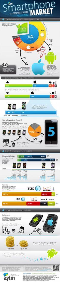 Cómo el #iPhone 5 ha afectado al mercado de los #smartphones #Infografia #Infografie #Infographic