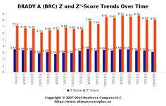 Altman Z-Score Analysis for Brain Resource Limited (BRC) #altmanzscore