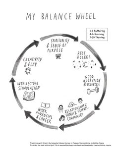 Learn how to use the balanced wheel of life to picture how balanced your life is today, and to identify key areas of improvement.