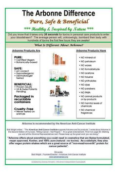 ARBONNE IS RECOMMENDED BY THE AMERICAN ANTI-CANCER INSTITUTE...check out their website at www.americanaci.org Do it for yourself...we have to be our own health advocates...