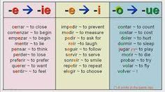 stem changing verbs e to ie - Google Search Funny Spanish Memes, Spanish Humor, Spanish Class, Spanish Lessons, Teaching Spanish, Language Arts Worksheets, Spanish Worksheets, Verb Worksheets, Verb Chart