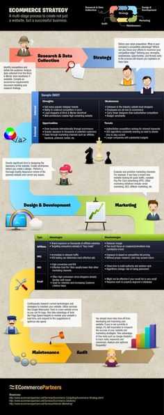 Ecommerce Strategy Infographic: process from start to finish