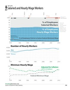 Salaried and Hourly Wage Workers