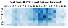 Best times to post links on Facebook