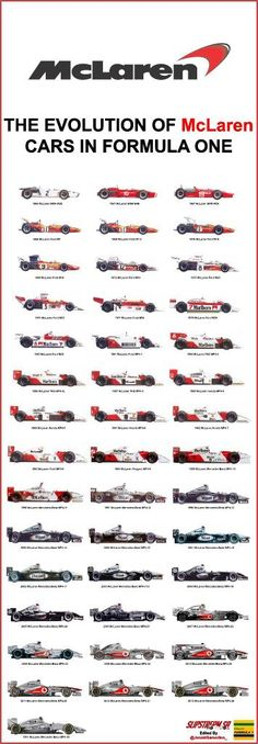 The Evolution of McLaren in Formula One