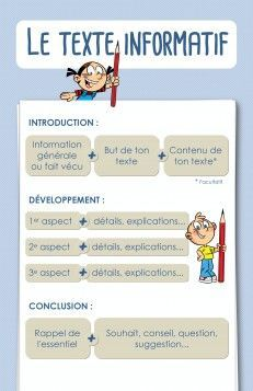 Affiche_texte_informatif French Class, French Lessons, Teaching French, Writing Lessons, Teaching Writing, Teaching Resources, French Worksheets, French Education, Writing