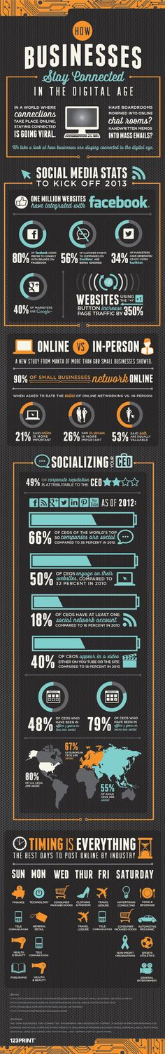 How businesses stay connected in the digital age : social media stats 2013