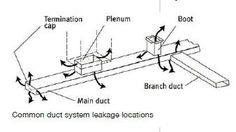 ffdd76cb5bfcf3a8d4b7cf95f66a735f--diy-mobile-trailer-remodel Mobile Home Air Duct Layout on mobile home duct work, mobile home ac units, mobile home ac duct, mobile home roof designs, mobile home duct repair,