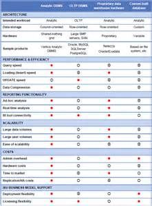 dbms comparison chart - Yahoo Image Search Results