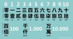 Los números chinos en operaciones bancarias y en la lengua de signos. – Chinalati Korean Words, Chinese Words, Chinese Symbols, Chinese Alphabet, Opposite Words, Mandarin Language, Chinese Lessons, Learn Mandarin, Chinese English