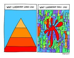 """Being a leader is about much more than having the corner office""  via gapingvoid"