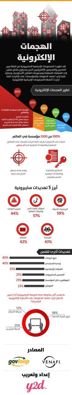 إنفوجرافيك.. الهجمات الإلكترونية وأبرز مصادرها
