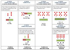 Bar Chart, Communication, Julie, School, Cycle 2, Masking Tape, Recherche Google, Dyscalculia, Classroom Management
