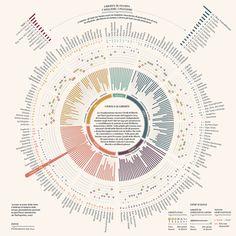 Data Visualization @ Kantar Information is Beautiful Awards 2015
