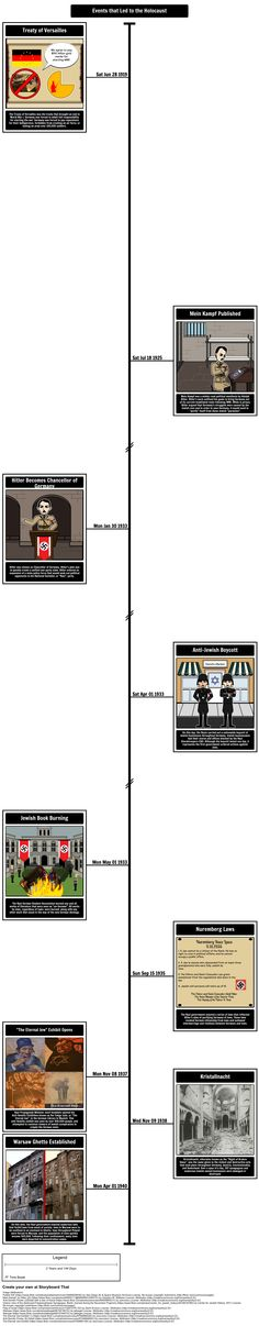 Holocaust History - Rise of Nazism and Foundations of Genocide: What were the events that led to the Holocaust? Your students can create a timeline to depict this information.
