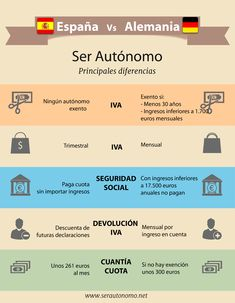 #Infografía comparativa sobre ser #autónomo en España vs serlo en Alemania