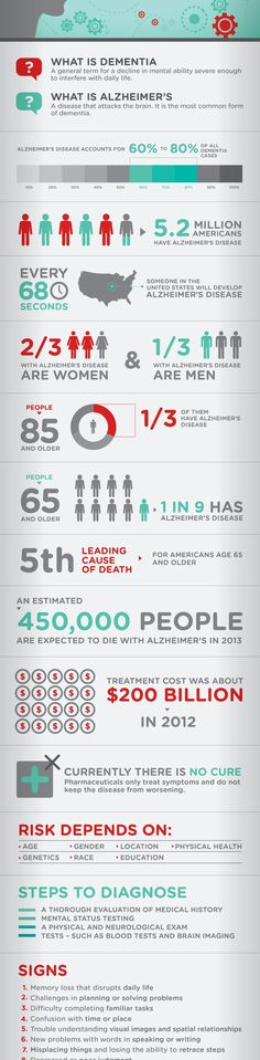 #Alzheimers and #Dementia #Infographic