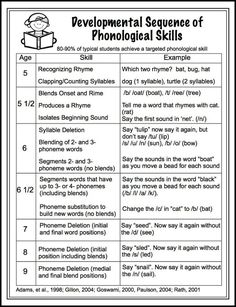 FREE downloadable handout- The Developmental Sequence of Phonological Skills