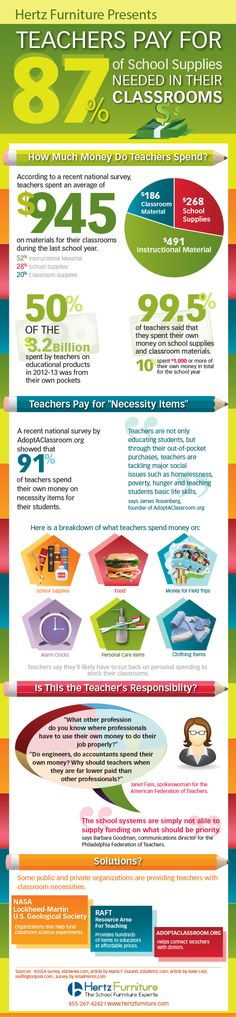 Do you use your own money in your #classroom?  #teachers #school #education