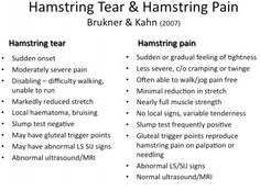 Determining in your have a torn hamstring or a strain.