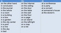 Location of prepositions: in, at, on - learn English,preposition,grammar