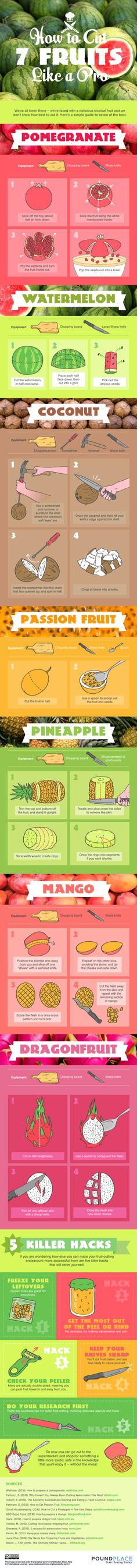 This Infographic Will Totally Change How You Cut Fruit  - CountryLiving.com