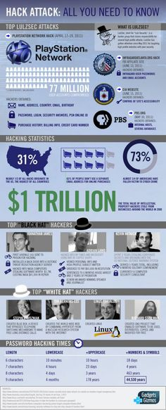 Here are a few statistics about hacking/hackers. Interesting information when considering the security of information--especially healthcare information.