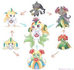 undefined Cute Pokemon, Pokemon Fan, Pokemon Stuff, Powerful Pokemon, Character Inspiration, Character Design, Pokemon Breeds, Pokemon Fusion Art, Ghost Type