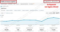 http://simone.chiaromonte.com/ - Progetto  SEO per Sito di Corsi di Formazione     Obiettivi  Aumentare le visite provenienti dai motori di ricerca, generazione di nuove richieste di informazioni e iscrizioni al corso di fomazione    Risultati  Le visite provenienti da keywords non brand sono incrementate di oltre il 92%. Le richieste di informazioni sono aumentate anche negli altri canali e le iscrizioni provenienti da ricerche dai motori di ricerca sono incrementate del 78%
