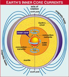 Earth's Core & Magnetic Field. #science #energy #magnet #earth