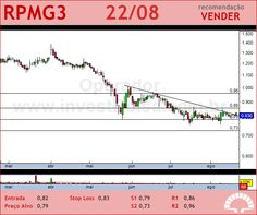 PET MANGUINH - RPMG3 - 22/08/2012 #RPMG3 #analises #bovespa