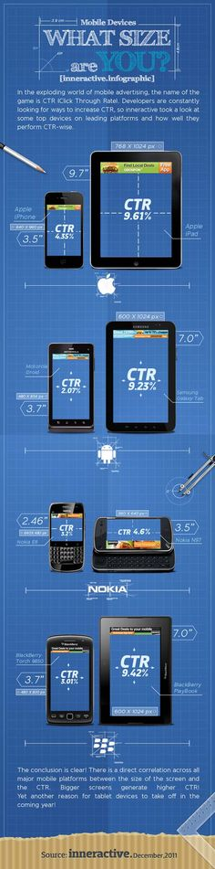 Size Of Mobile Device Screen Influences CTR Infographic