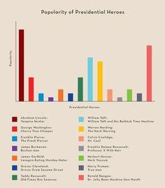 Popularity of Presidential Heroes