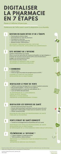Infographie : les 7 étapes pour moderniser l'officine grâce au digital